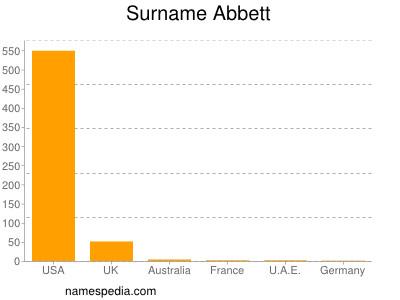Surname Abbett