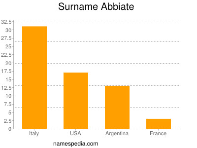 Surname Abbiate