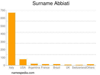 Surname Abbiati