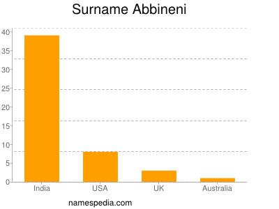 Surname Abbineni
