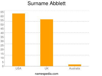 Surname Abblett
