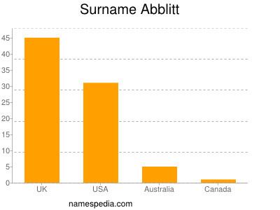 Surname Abblitt