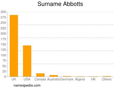 Surname Abbotts