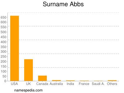 Surname Abbs