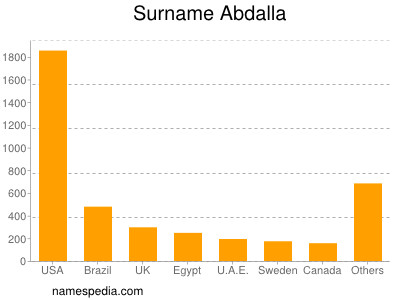 Surname Abdalla