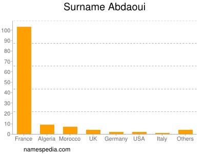 Surname Abdaoui