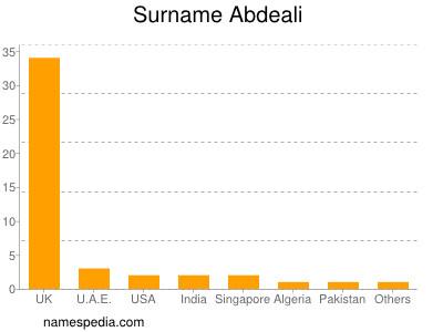 Surname Abdeali