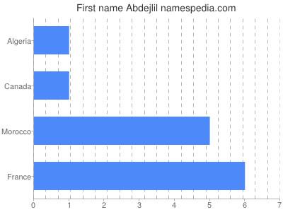 Given name Abdejlil