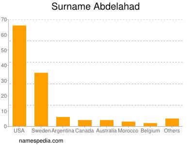 Surname Abdelahad