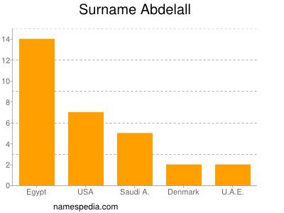 Surname Abdelall