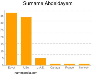 Surname Abdeldayem