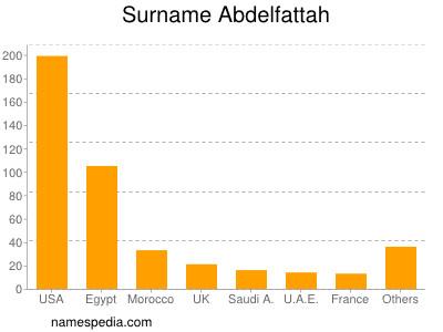 Surname Abdelfattah