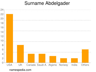 Surname Abdelgader