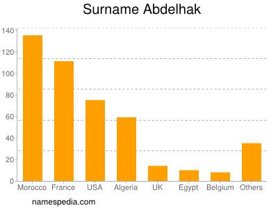 Surname Abdelhak