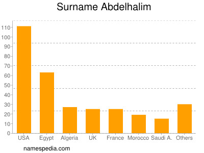 Surname Abdelhalim