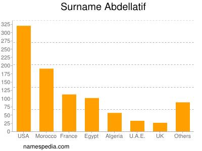 Surname Abdellatif