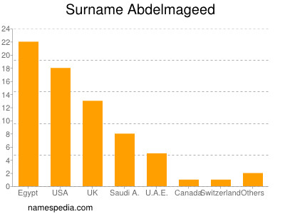 Surname Abdelmageed