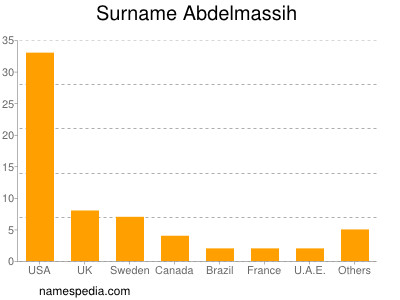 Surname Abdelmassih
