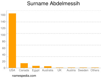 Surname Abdelmessih
