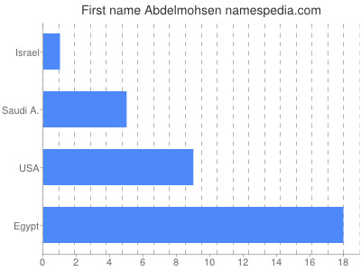 Given name Abdelmohsen