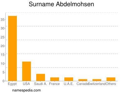 Surname Abdelmohsen