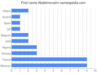 Given name Abdelmonaim