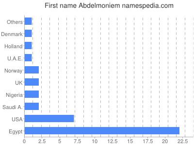 Given name Abdelmoniem