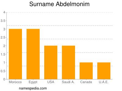 Surname Abdelmonim