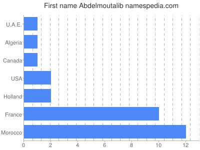 Given name Abdelmoutalib