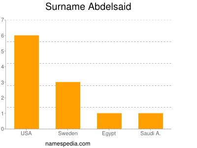 Surname Abdelsaid