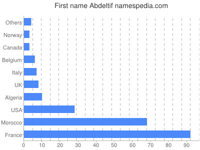 Given name Abdeltif