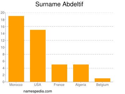 Surname Abdeltif