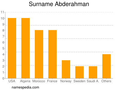 Surname Abderahman