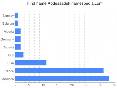 Given name Abdessadek