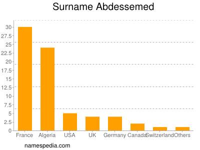 Surname Abdessemed