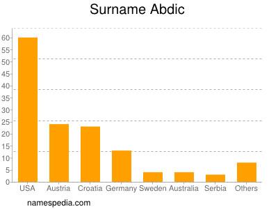 Surname Abdic
