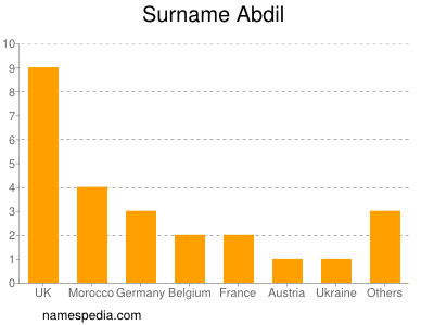 Surname Abdil