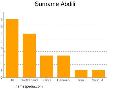 Surname Abdili