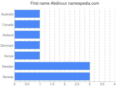 Given name Abdinuur
