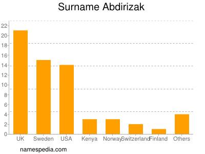 Surname Abdirizak