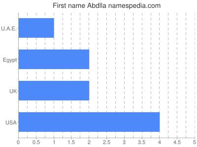 Given name Abdlla