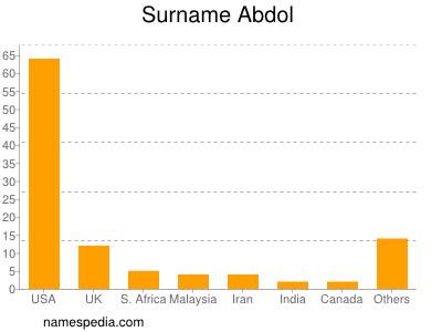 Surname Abdol