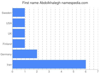 Given name Abdolkhalegh