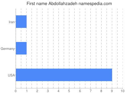 Given name Abdollahzadeh