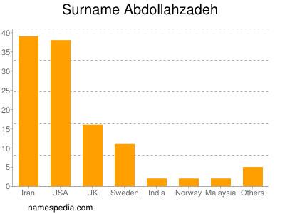 Surname Abdollahzadeh