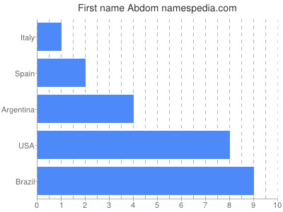 Given name Abdom