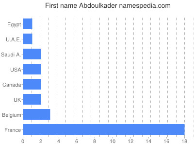 Given name Abdoulkader