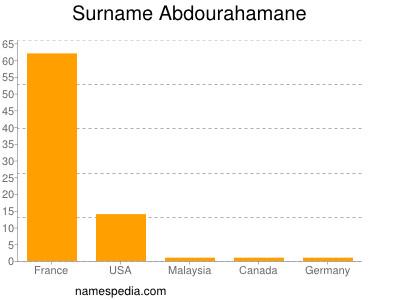 Surname Abdourahamane