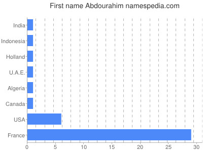 Given name Abdourahim