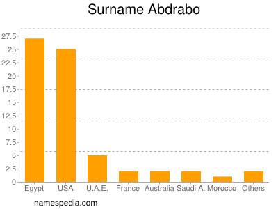 Surname Abdrabo